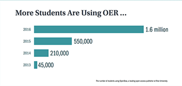 Students and OERs